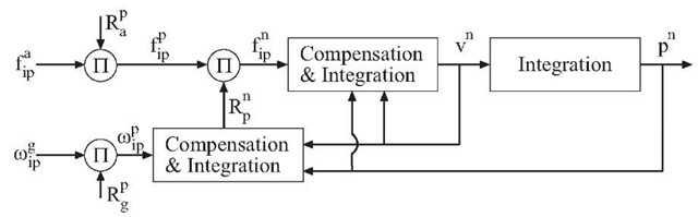 High level block diagram of an inertial navigation system. For a vector, the superscript defines the frame-of-reference in which the vector is represented. For a matrix transformations between two frames-of-reference, the subscript defines the origination frame and the superscript defines the destination frame. The encircled symbol n represents a product.