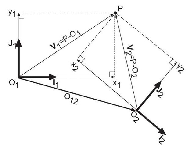 Definition of the coordinates of a point P with respect to two frames-of-reference
