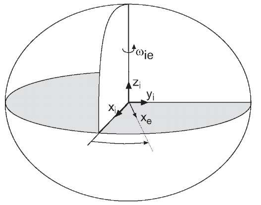 Rotation of the ECEF frame with respect to an Earth-centered inertial frame. The vectorsdefine the axes of the ECI frame.
