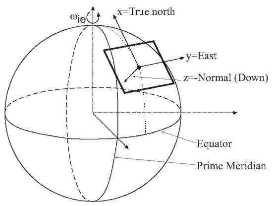 Local geodetic or tangent plane reference coordinate system in relation to the ECEF frame.