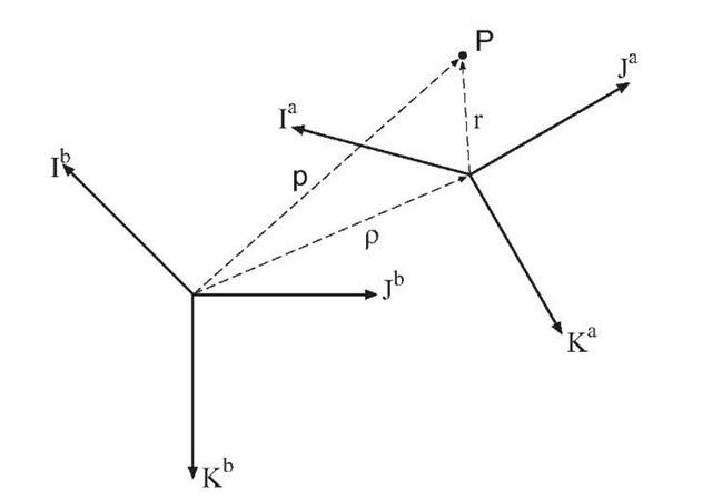 Rotating coordinate frames.