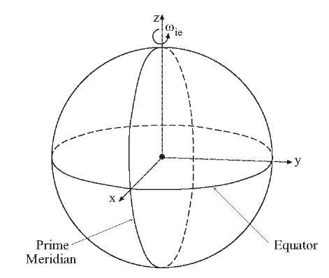 ECEF rectangular coordinate system.