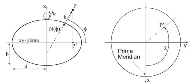 Geodetic reference coordinate system. Left - Cross section of the ellipsoid containing the rotational axis and the projection of the point P onto the equatorial plane. Right - Cross section of the ellipsoid containing the equatorial plane.
