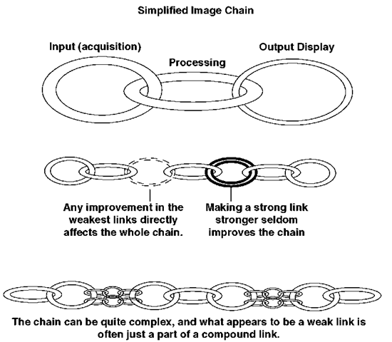Simplified image chain.