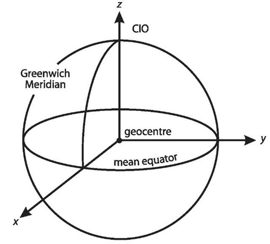 Earth-Centred Earth-Fixed coordinates