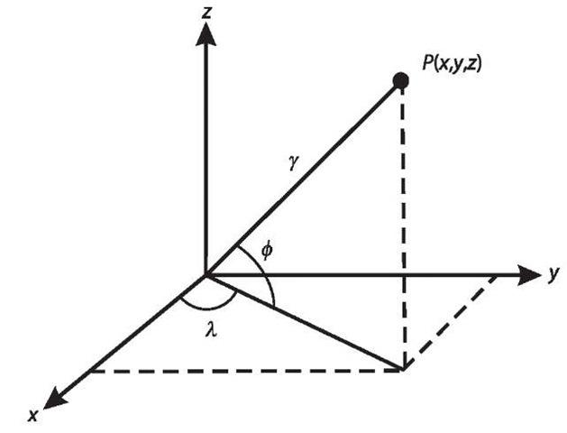 Cartesian and spherical coordinates