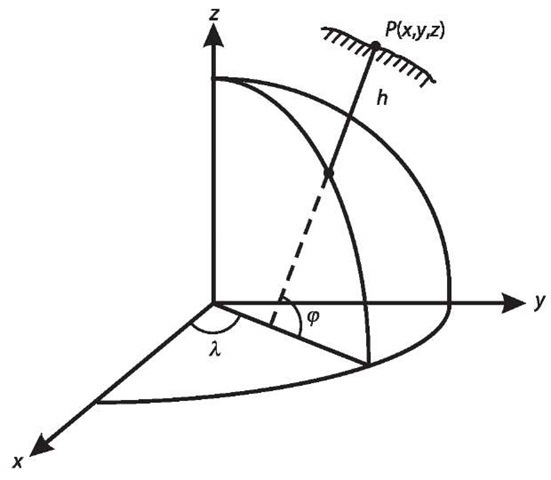 Ellipsoidal coordinate system