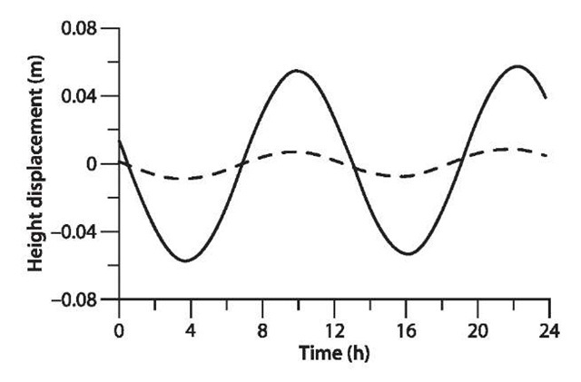 Ocean loading tide effects of two GPS stations (height components)