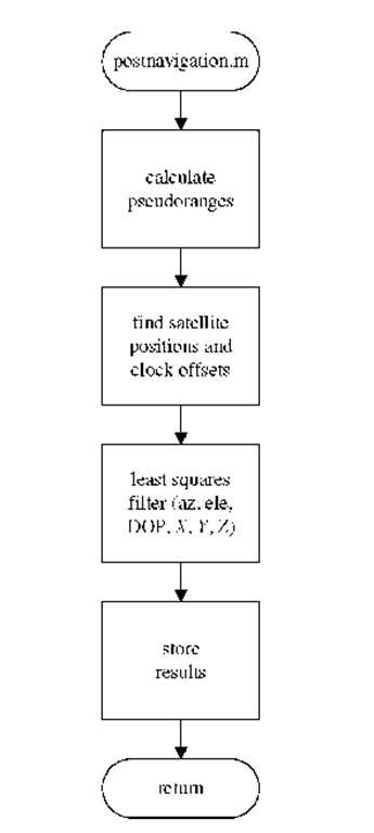 Flow diagram for the position computation.
