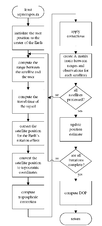 Least-squares position computation flow diagram.