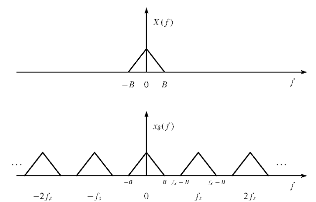 Sampling operation shown in the frequency domain. Top: Signal X( f ) with bandwidth B. Bottom: