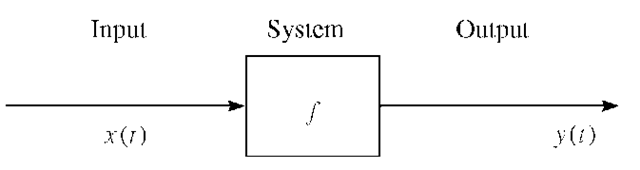 Block diagram representation of a system.