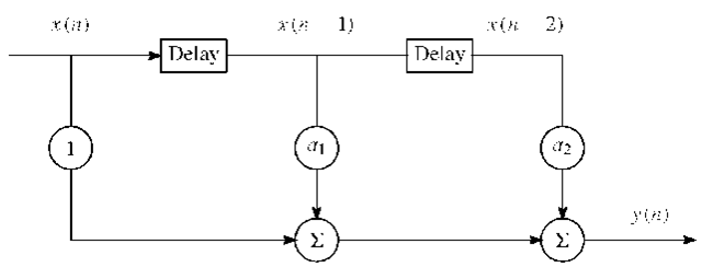Simple linear system with input-output relation