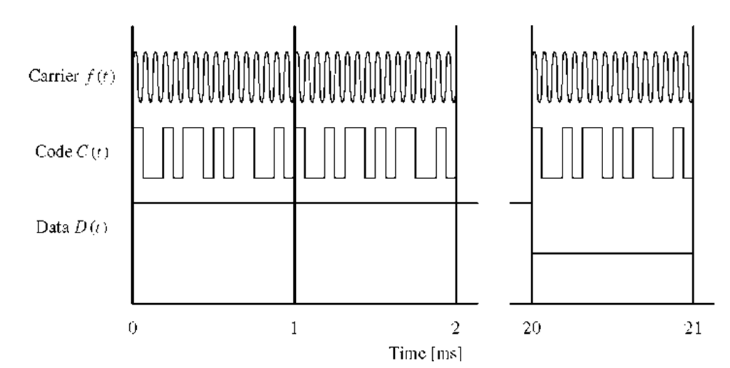 L1 signal structure: f (t) is the carrier wave and C (t) is the discrete C/A code sequence. As seen, this signal repeats itself every ms. D(t) is the discrete navigation data bit stream. One navigation bit lasts 20 ms. The three parts of the L1 signal are multiplied to form the resulting signal. This figure is not to scale but is only used for illustrative purpose.
