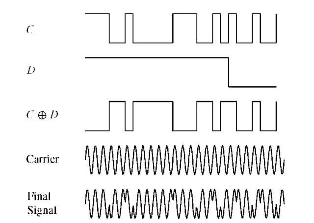 The effect of BPSK modulation of the L1 carrier wave with the C/A code and the navigation data for one satellite. The resulting L1 signal is the product of G, N , and the carrier signals. The plot contains the first 25 chips of the Gold code for PRN 1.