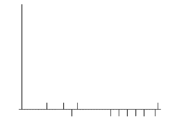 Stem plot of an ACF for a Gold sequence. The left stem has correlation value all other correlation values are Only the first 50 lags out of 1023 are shown.