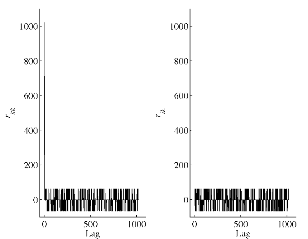 Correlation properties of the C/A codes. Left: Autocorrelationof the C/A code for PRN 1. Right: Cross correlationof the C/A codes for PRNs 1 and 2.