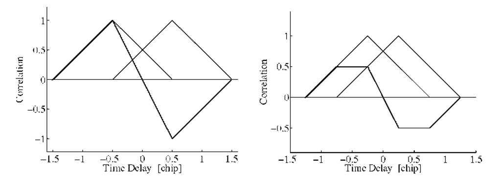The two triangles indicate the early and the late ACF. In the left part the two triangles are separated by d = 1 chip (classical wide correlator), and the right part shows a separation of d = 0.5chip (narrow correlator). Both discriminators have the same slope close to the origin.