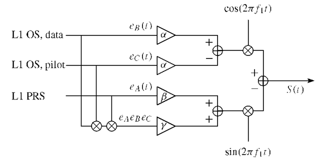 Galileo modulation scheme. The scheme is based on the modulation principle coherent adaptive subcarrier modulation (CASM).