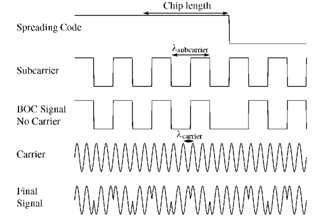 Spreading code, subcarrier, carrier, and signal as result of the BOC modulation principle. This figure does not show the navigation data.