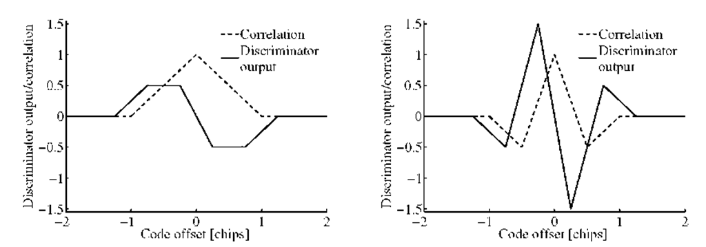 C/A code and BOC(1,1) ACF and early minus late discriminator curves.