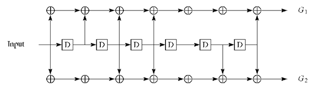 Viterbi convolutional coding scheme.