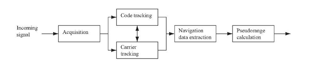 GNSS Receiver Operation Overview (GPS and Galileo Receiver)