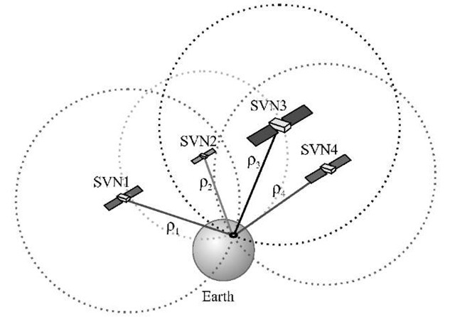 gnss receiver operation overview gps and galileo receiver Signal Receiver Icon the basic principle of gnss positioning with known position of four satellitesand signal travel distance