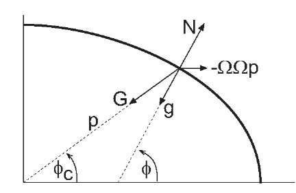 how to find acceleration of gravity