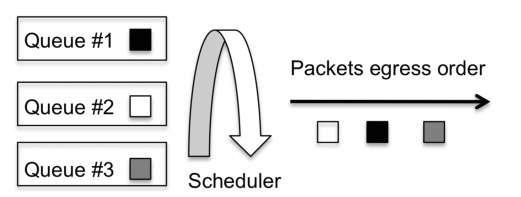 The scheduler operation