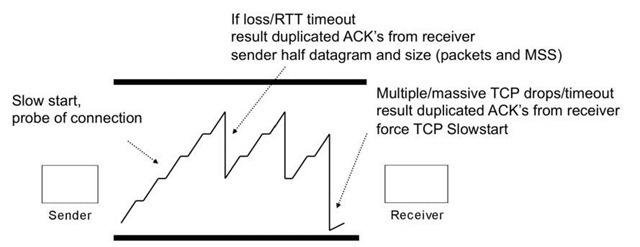 Advanced Queuing Topics (QOS-Enabled Networks) Part 2