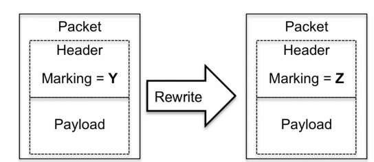 The rewrite operation