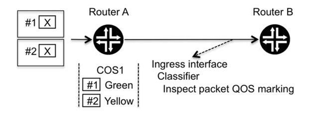 Information propagation