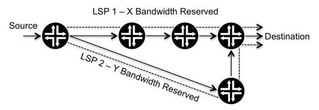 MPLS-TE bandwidth reservations