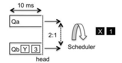Uneven scheduler operation