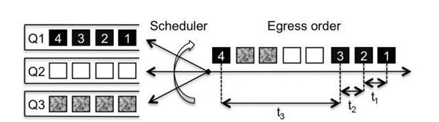 Jitter insertion due to scheduler jumps