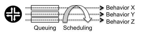 Each queue associated with the scheduling policy provides a specific behavior
