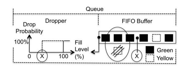 Different dropper behaviors applied to green and yellow traffic