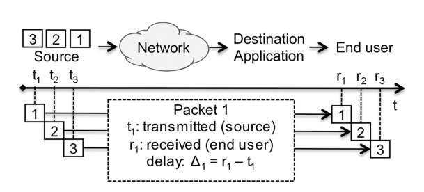 Delay, jitter, and packet loss across the network