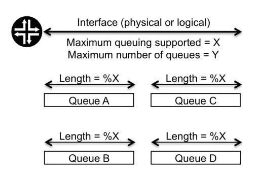 Maximum number of queues and maximum length