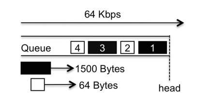 One queue with 1500 byte and 64 byte packets