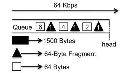 Link Fragmentation and Interleaving operation