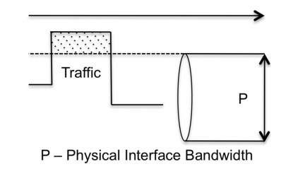 Congestion point because the traffic rate is higher than the physical interface bandwidth