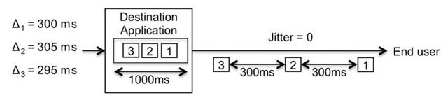 Jitter reduction by using a buffer at the destination application