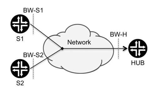 Congestion point in a hub-and-spoke topology
