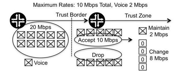 The border between trust zones
