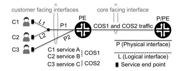 Customer and core - facing interfaces