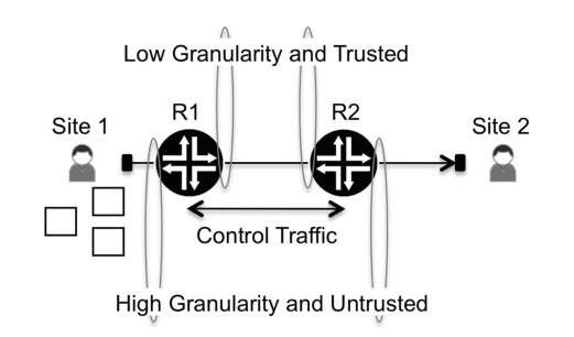 Traffic flow across two network routers