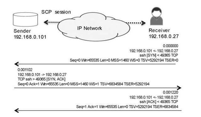 The TCP three-way handshake process