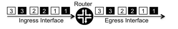 Traffic flow across a router without QOS